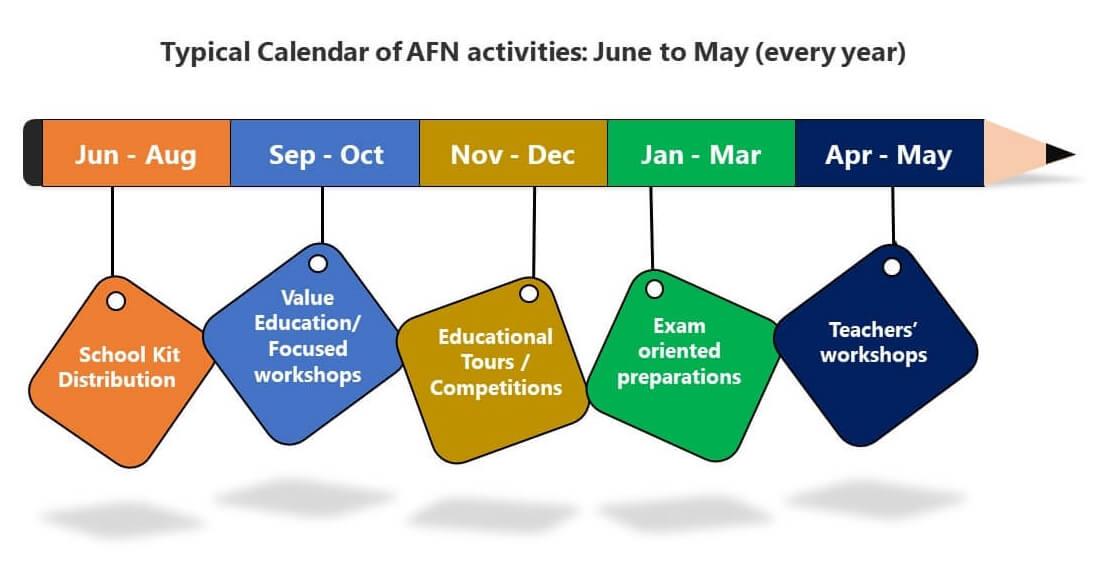 Aapatsahaaya foundation timeline